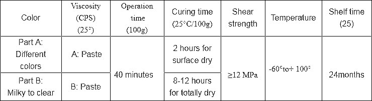 Technical data of Ceramic Tile Sealer