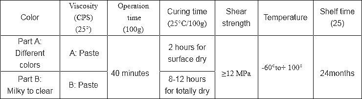 Technical data of Ceramic Tile Sealer